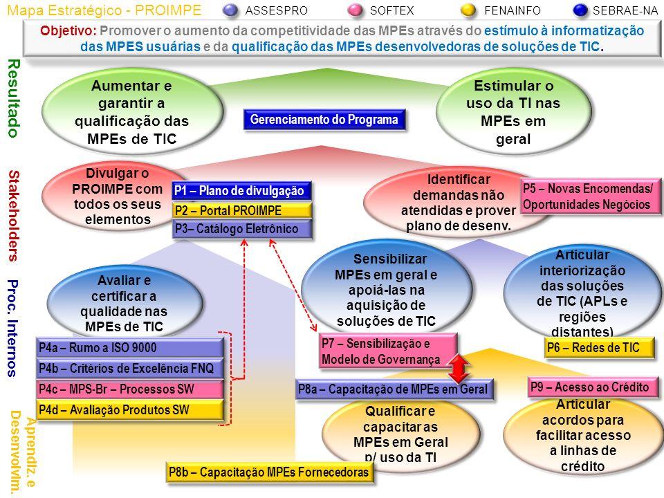 Pauta Contextualização: Assespro/Setorial Software RS/PROIMPE Contextualização: Assespro/Setorial Software RS/PROIMPE Resgate/ampliação da participação das empresas de software no PGQP Resgate/ampliação da participação das empresas de software no PGQP Expansão do programa para RJ, DF e demais UFs (FNQ) Expansão do programa para RJ, DF e demais UFs (FNQ) Próximos Passos Próximos Passos
