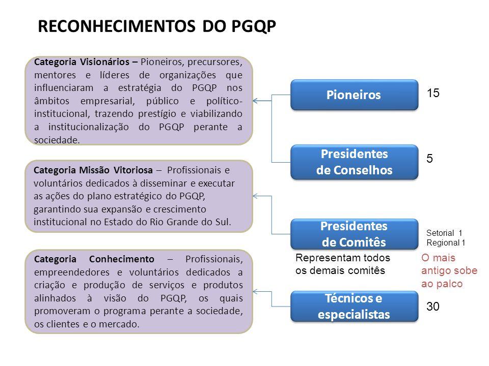 RECONHECIMENTOS DO PGQP Categoria Missão Vitoriosa – Profissionais e voluntários dedicados à disseminar e executar as ações do plano estratégico do PGQP, garantindo sua expansão e crescimento institucional no Estado do Rio Grande do Sul.
