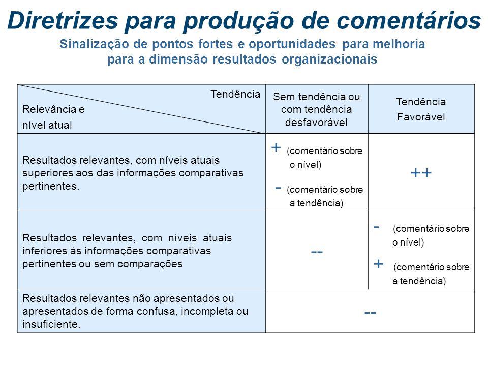 Sinalização de pontos fortes e oportunidades para melhoria para a dimensão processos gerenciais Diretrizes para produção de comentários (*) Cada uma d
