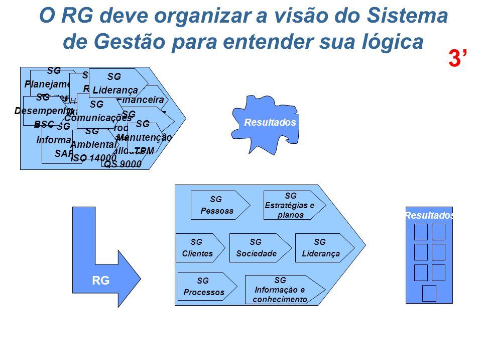 Avaliação da Gestão Estudo do RG da Candidata Mapear o Negócio Unidades autônomas: cuidados Análise crítica do RG da Candidata Cuidados na leitura do