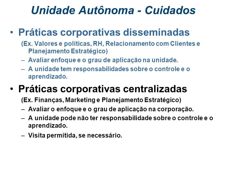 1. Cadeia de fornecedores 2. Matérias-primas e insumos 3. Processos de fornecimento 4. Processos principais do negócio. 5. Produtos 6. Clientes-alvo 7