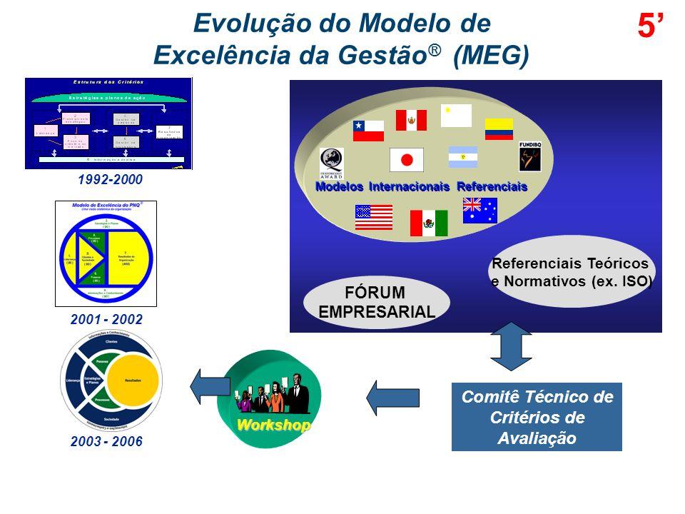 PARTE II – MODELO DE EXCELÊNCIA DA GESTÃO ® (MEG) Evolução do MEG Conceitos Fundamentais da Excelência em Gestão Modelo de Excelência da Gestão® Diagr