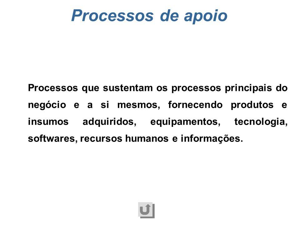 Processos principais do negocio Processos que agregam valor diretamente para os clientes. Estão envolvidos na geração do produto e na sua venda e tran