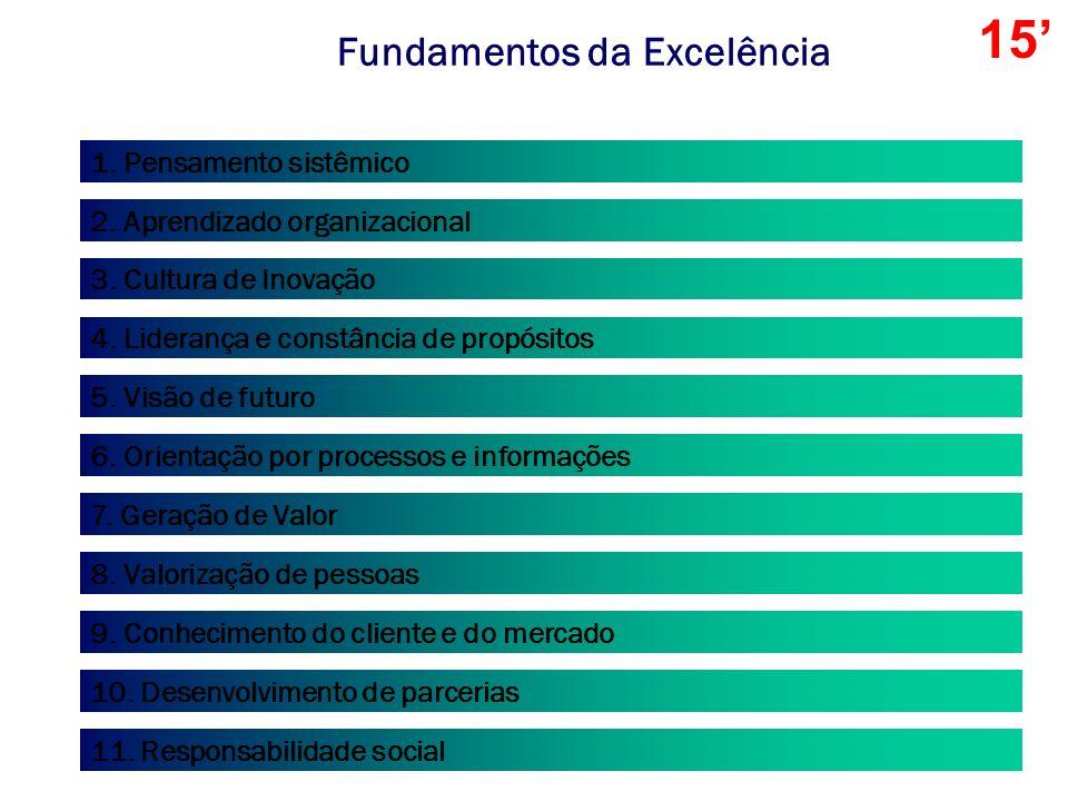 Fundamentos da Excelência Expressam conceitos reconhecidos internacionalmente e que se traduzem em práticas ou fatores de desempenho encontrados em or