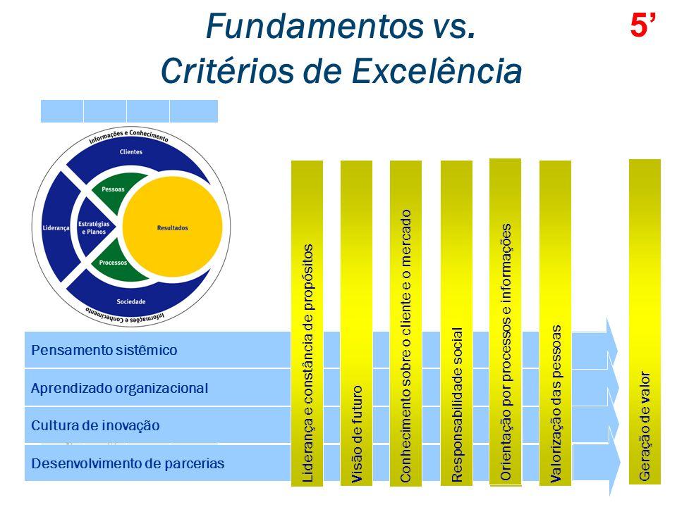 Fundamentos da Excelência 1. Pensamento sistêmico 2. Aprendizado organizacional 3. Cultura de Inovação 4. Liderança e constância de propósitos 5. Visã