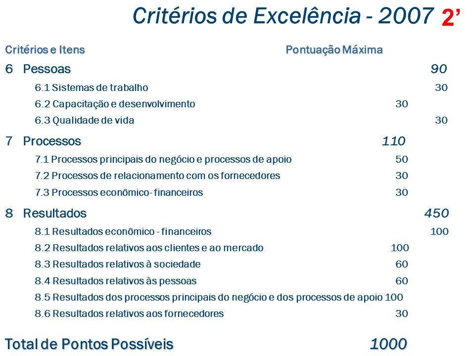 Critérios de Excelência - 2007 Critérios e Itens Pontuação Máxima 1Liderança 110 1.1 Sistema de liderança 40 1.2 Cultura da excelência 40 1.3 Análise