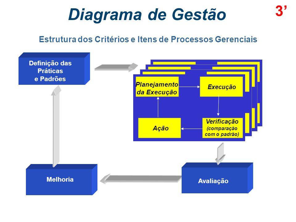 Critérios e Itens Pontuação Máxima 6 Pessoas 90 6.1 Sistemas de trabalho 30 6.2 Capacitação e desenvolvimento 30 6.3 Qualidade de vida 30 7 Processos