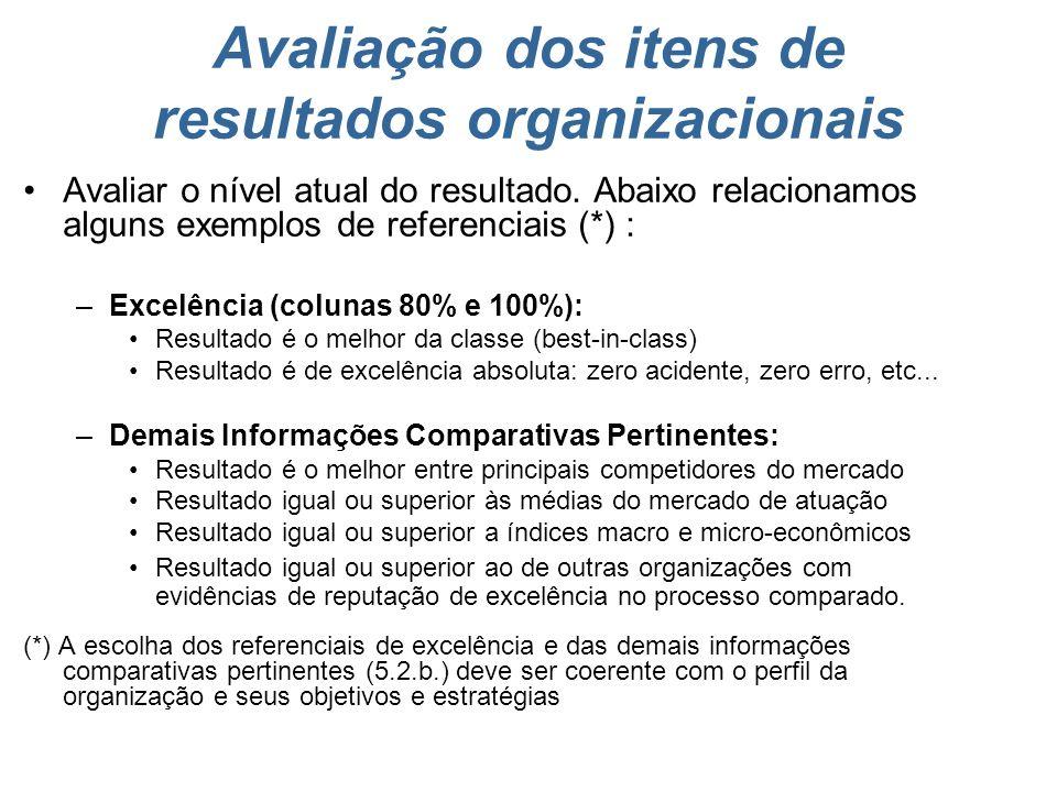 Comparação do valor atual em relação às informações comparativas pertinentes. Nível Atual Avaliação dos itens de resultados organizacionais