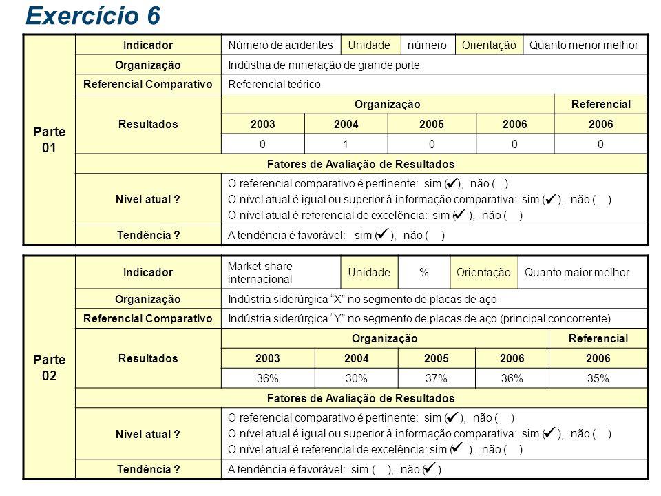 Exercício 6: Fatores de avaliação de resultados Objetivo: Reforçar o entendimento dos conceitos dos fatores de avaliação de resultados. Tarefa: Anális