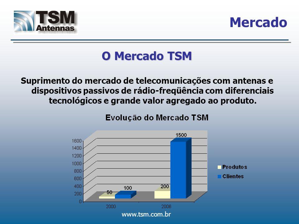 www.tsm.com.br Mercado O Mercado TSM Suprimento do mercado de telecomunicações com antenas e dispositivos passivos de rádio-freqüência com diferenciai