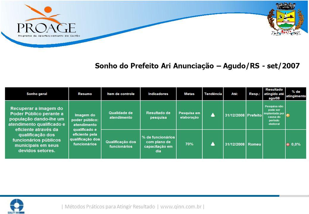   Métodos Práticos para Atingir Resultado   www.qinn.com.br   Sonho do Prefeito Ari Anunciação – Agudo/RS - set/2007