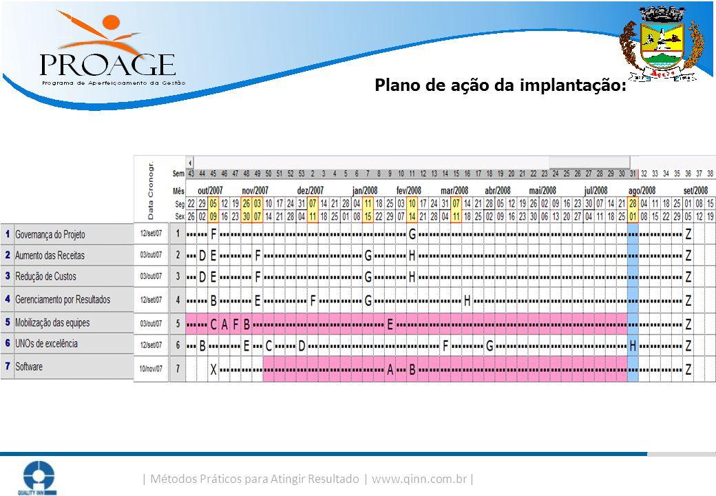   Métodos Práticos para Atingir Resultado   www.qinn.com.br   Plano de ação da implantação: