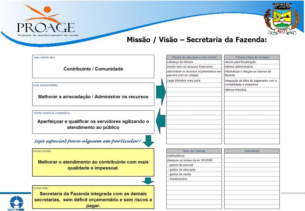   Métodos Práticos para Atingir Resultado   www.qinn.com.br   Missão / Visão – Secretaria da Fazenda: