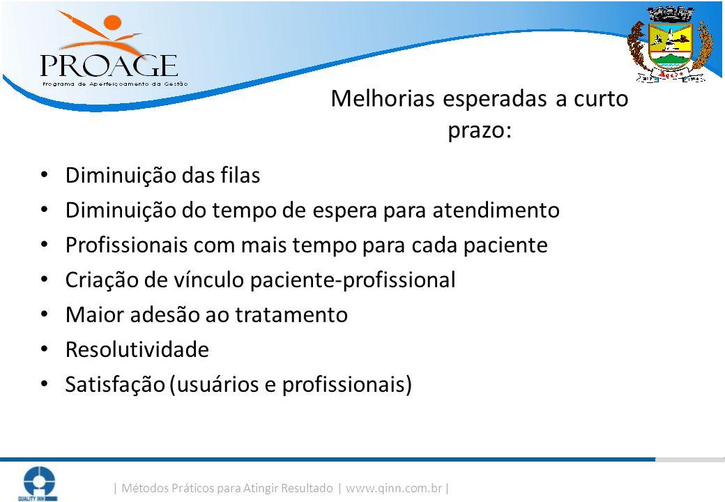   Métodos Práticos para Atingir Resultado   www.qinn.com.br   Melhorias esperadas a curto prazo: Diminuição das filas Diminuição do tempo de espera pa