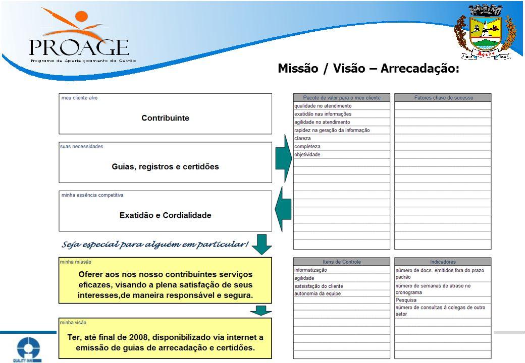   Métodos Práticos para Atingir Resultado   www.qinn.com.br   Missão / Visão – Arrecadação: