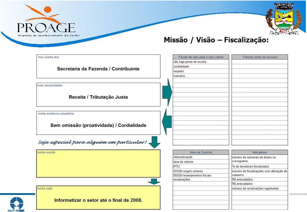  Métodos Práticos para Atingir Resultado   www.qinn.com.br   Missão / Visão – Fiscalização: