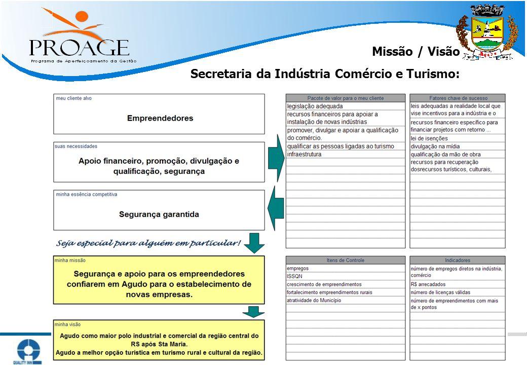   Métodos Práticos para Atingir Resultado   www.qinn.com.br   Missão / Visão Secretaria da Indústria Comércio e Turismo: