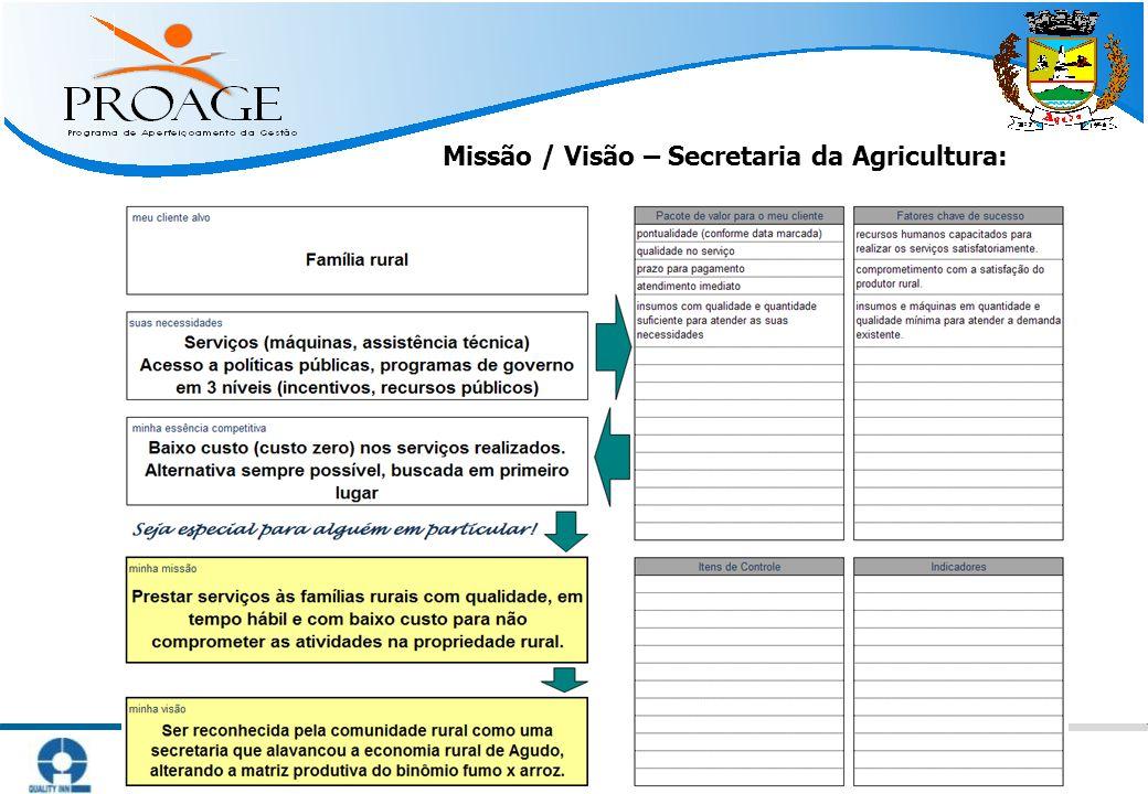   Métodos Práticos para Atingir Resultado   www.qinn.com.br   Missão / Visão – Secretaria da Agricultura: