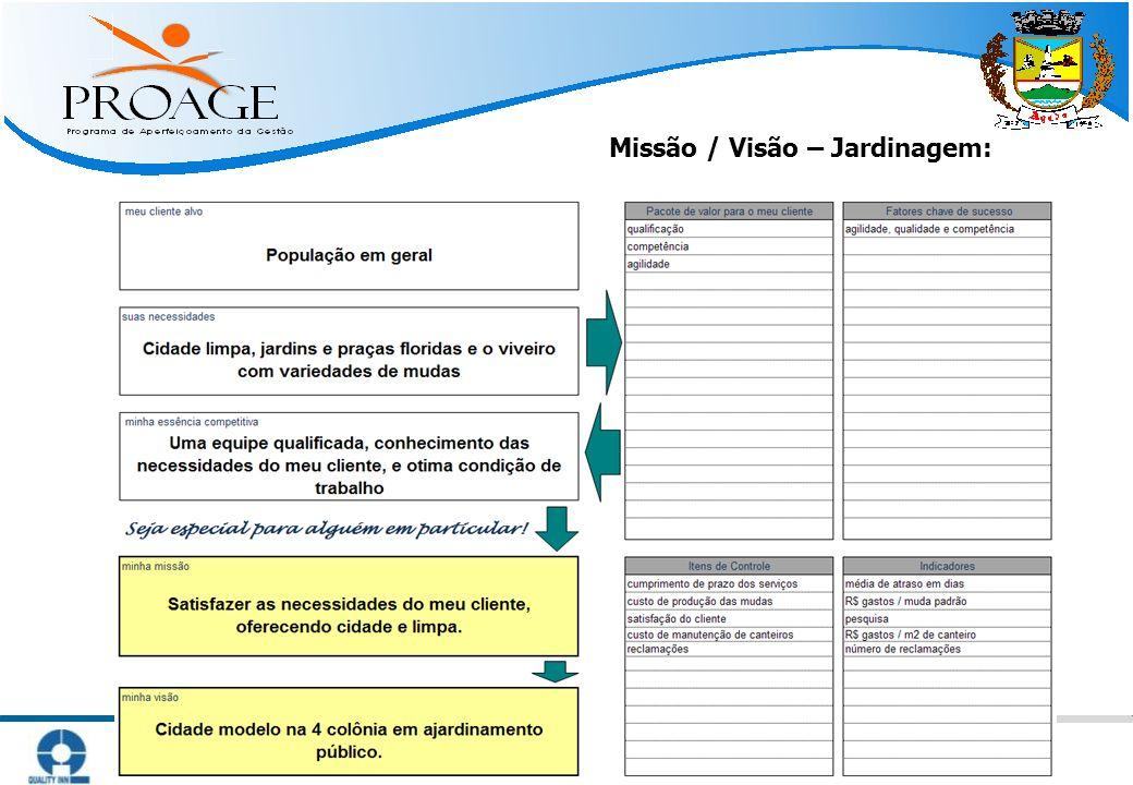   Métodos Práticos para Atingir Resultado   www.qinn.com.br   Missão / Visão – Jardinagem: