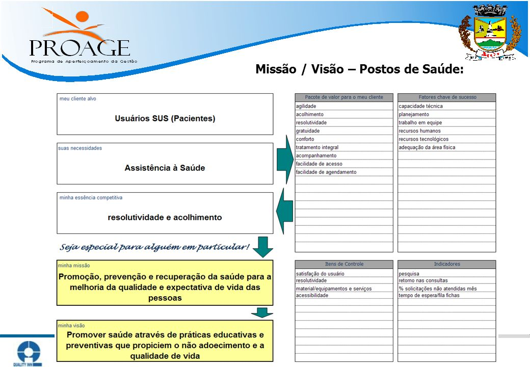   Métodos Práticos para Atingir Resultado   www.qinn.com.br   Missão / Visão – Postos de Saúde: