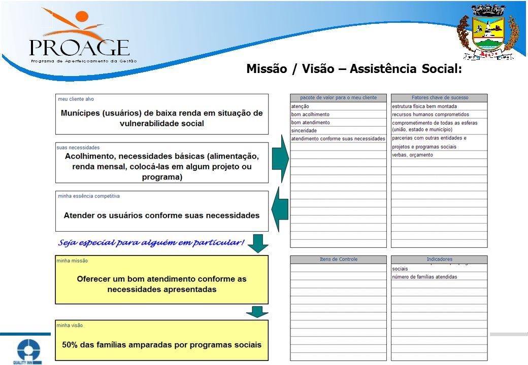  Métodos Práticos para Atingir Resultado   www.qinn.com.br   Missão / Visão – Assistência Social: