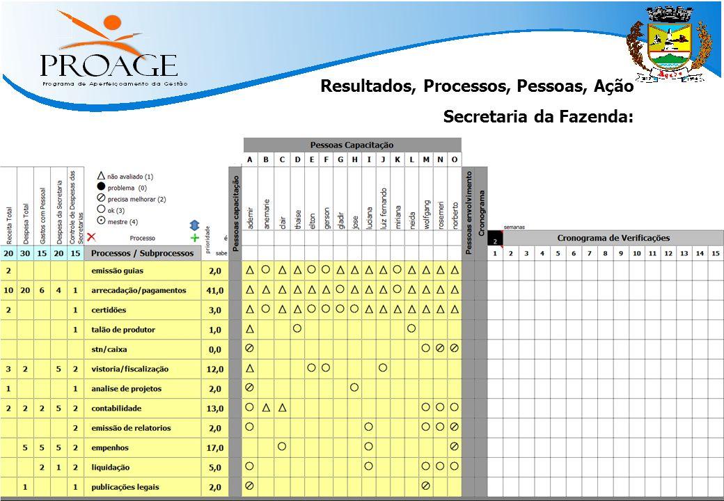   Métodos Práticos para Atingir Resultado   www.qinn.com.br   Resultados, Processos, Pessoas, Ação Secretaria da Fazenda: