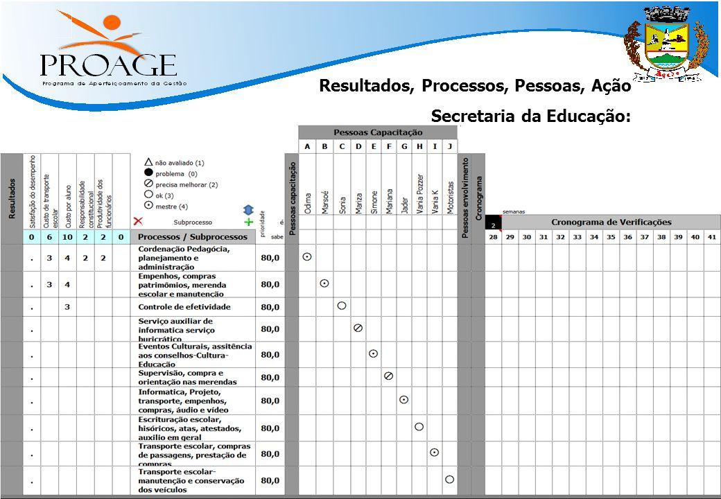   Métodos Práticos para Atingir Resultado   www.qinn.com.br   Resultados, Processos, Pessoas, Ação Secretaria da Educação: