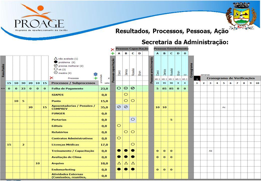   Métodos Práticos para Atingir Resultado   www.qinn.com.br   Resultados, Processos, Pessoas, Ação Secretaria da Administração: