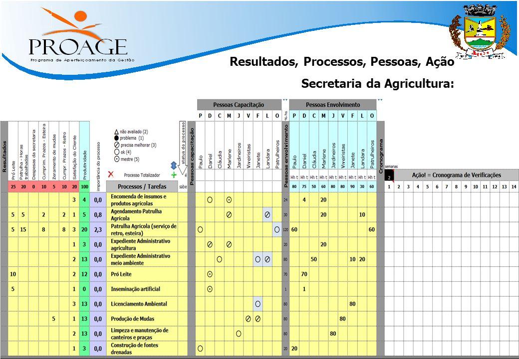   Métodos Práticos para Atingir Resultado   www.qinn.com.br   Resultados, Processos, Pessoas, Ação Secretaria da Agricultura: