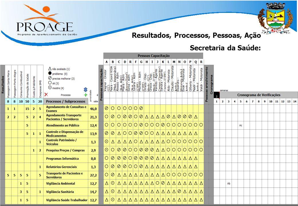   Métodos Práticos para Atingir Resultado   www.qinn.com.br   Resultados, Processos, Pessoas, Ação Secretaria da Saúde: