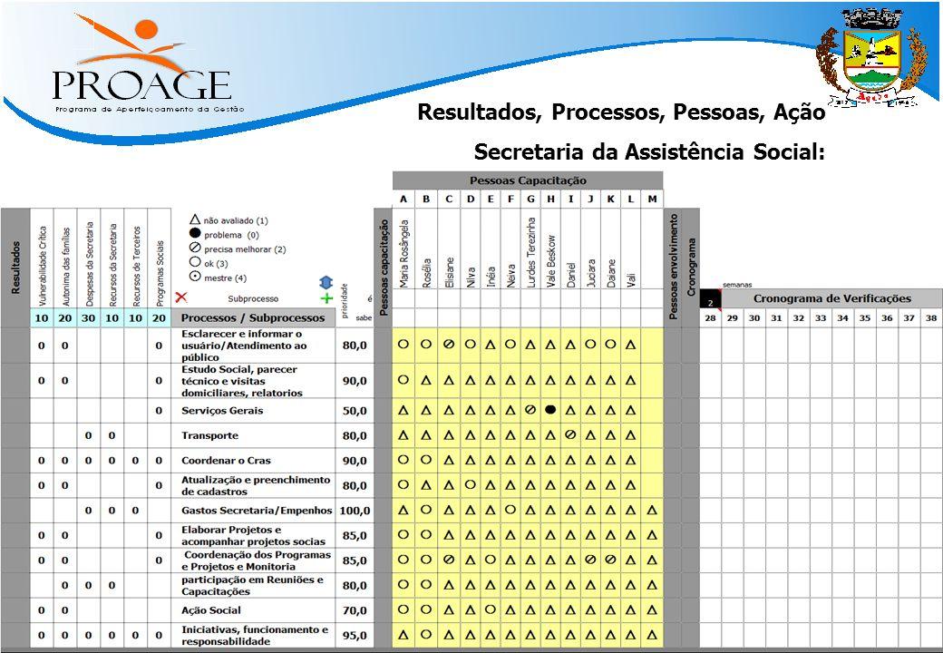   Métodos Práticos para Atingir Resultado   www.qinn.com.br   Resultados, Processos, Pessoas, Ação Secretaria da Assistência Social: