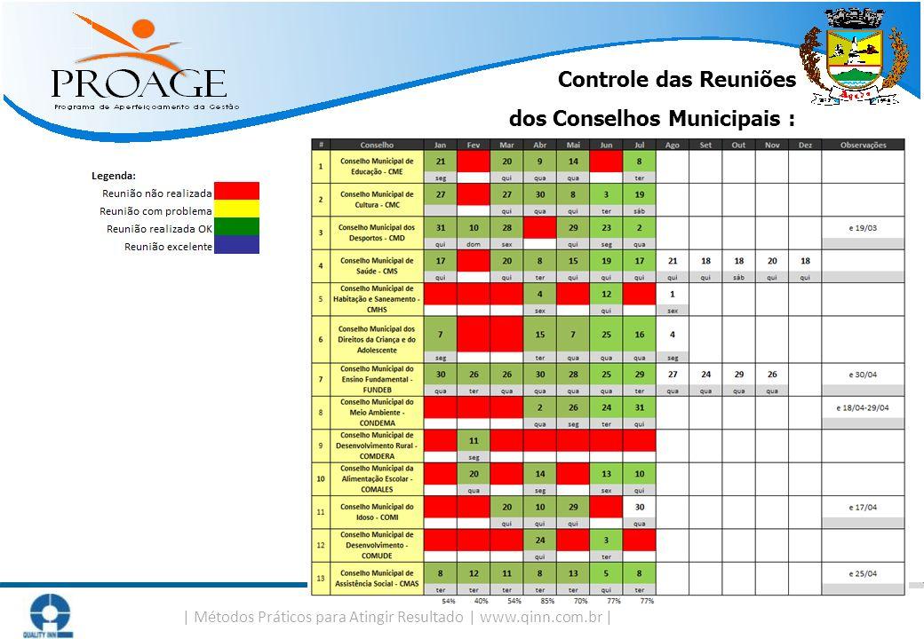   Métodos Práticos para Atingir Resultado   www.qinn.com.br   Controle das Reuniões dos Conselhos Municipais :