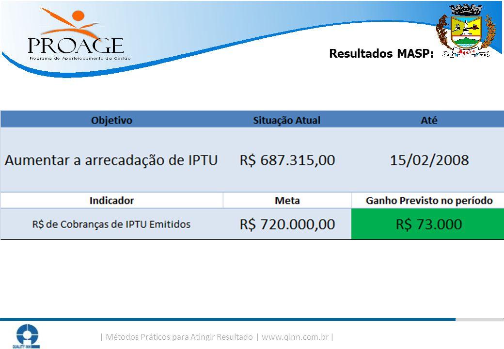   Métodos Práticos para Atingir Resultado   www.qinn.com.br   Resultados MASP: