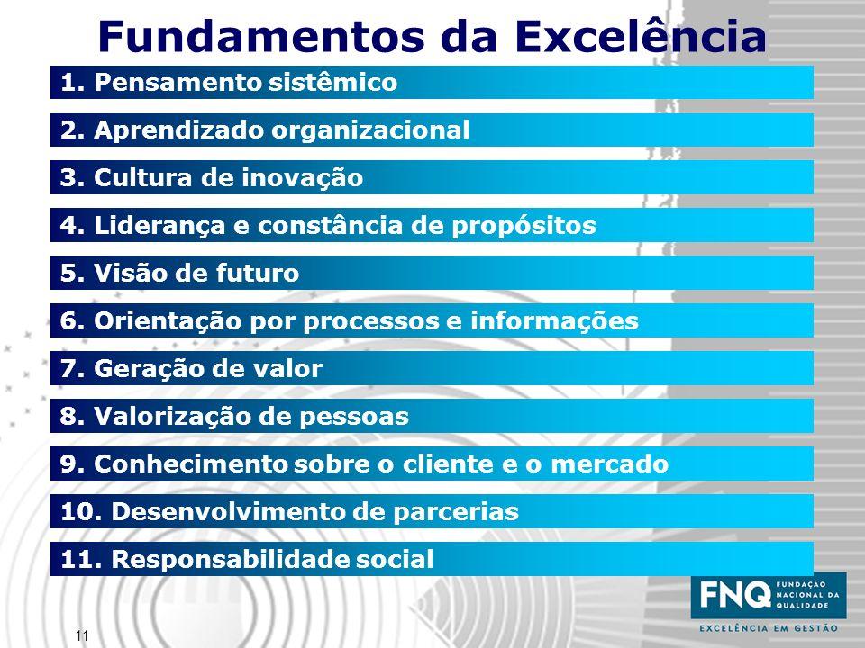11 Fundamentos da Excelência 1. Pensamento sistêmico 2. Aprendizado organizacional 3. Cultura de inovação 4. Liderança e constância de propósitos 5. V