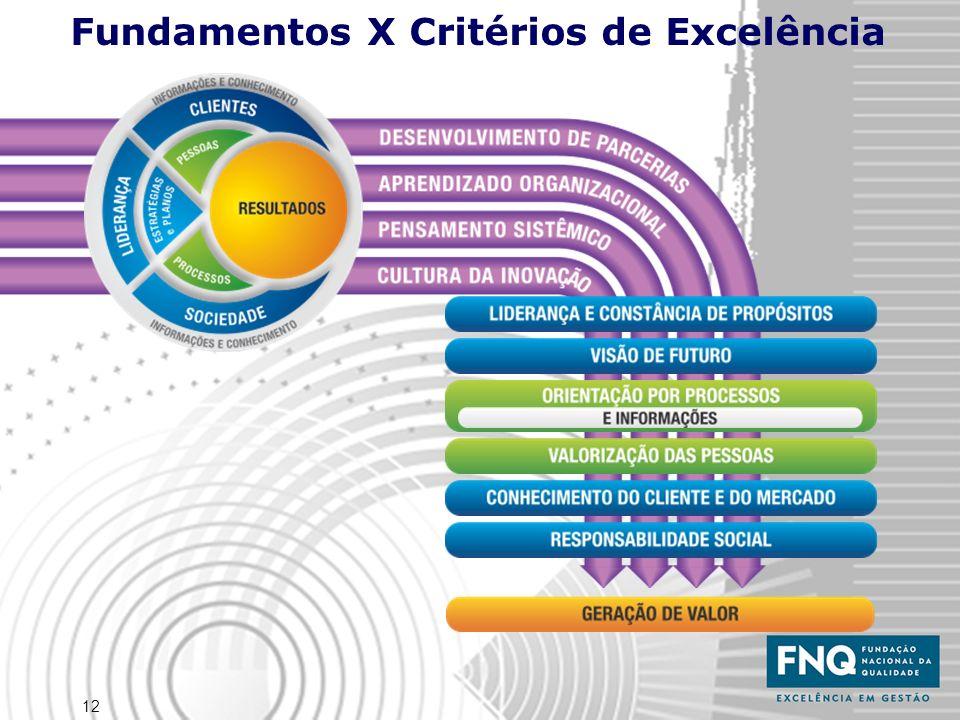 13 Estágios de integração das práticas de gestão