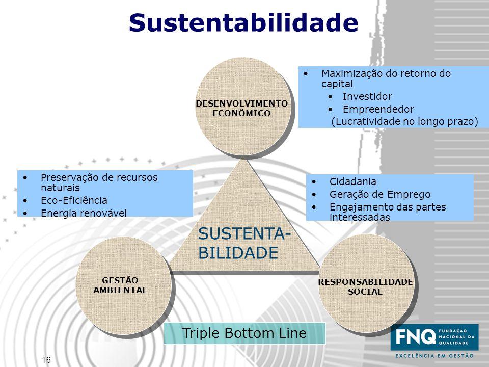 16 Sustentabilidade SUSTENTA- BILIDADE DESENVOLVIMENTO ECONÔMICO GESTÃO AMBIENTAL RESPONSABILIDADE SOCIAL Triple Bottom Line Cidadania Geração de Empr