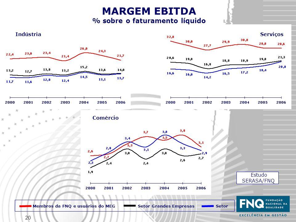 20 MARGEM EBITDA % sobre o faturamento líquido IndústriaServiços Comércio Estudo SERASA/FNQ Membros da FNQ e usuários do MEG Setor Setor Grandes Empre