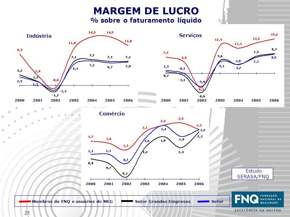 21 Indústria Serviços Comércio MARGEM DE LUCRO % sobre o faturamento líquido Estudo SERASA/FNQ Membros da FNQ e usuários do MEG Setor Setor Grandes Em