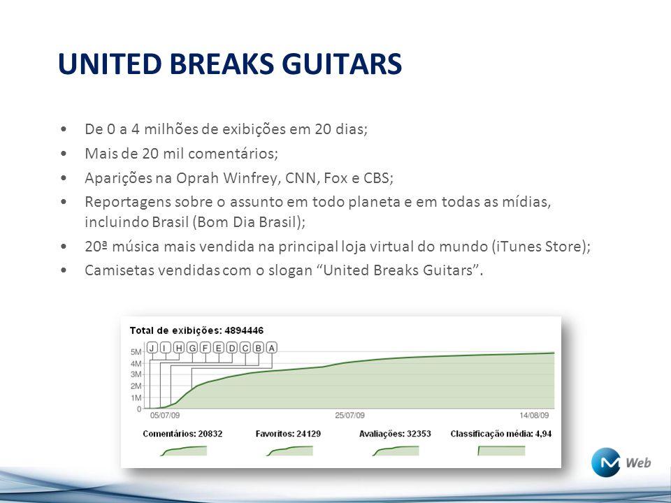 UNITED BREAKS GUITARS De 0 a 4 milhões de exibições em 20 dias; Mais de 20 mil comentários; Aparições na Oprah Winfrey, CNN, Fox e CBS; Reportagens sobre o assunto em todo planeta e em todas as mídias, incluindo Brasil (Bom Dia Brasil); 20ª música mais vendida na principal loja virtual do mundo (iTunes Store); Camisetas vendidas com o slogan United Breaks Guitars.