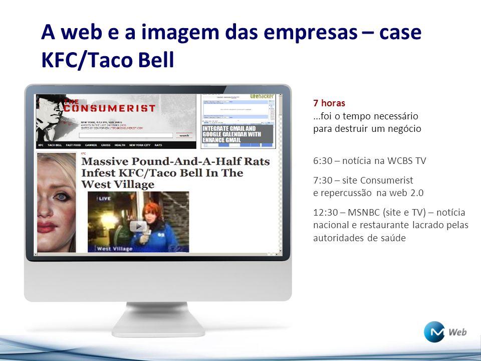 A web e a imagem das empresas – case KFC/Taco Bell 7 horas...foi o tempo necessário para destruir um negócio 6:30 – notícia na WCBS TV 7:30 – site Consumerist e repercussão na web 2.0 12:30 – MSNBC (site e TV) – notícia nacional e restaurante lacrado pelas autoridades de saúde