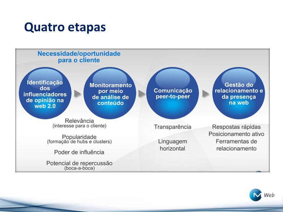 Quatro etapas