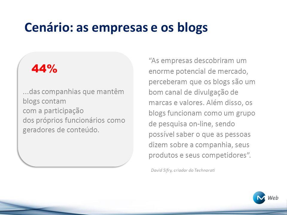 Cenário: as empresas e os blogs 44%...das companhias que mantêm blogs contam com a participação dos próprios funcionários como geradores de conteúdo.