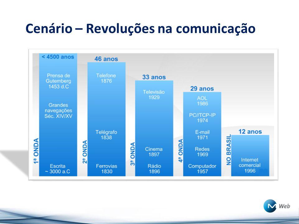 Cenário – Revoluções na comunicação