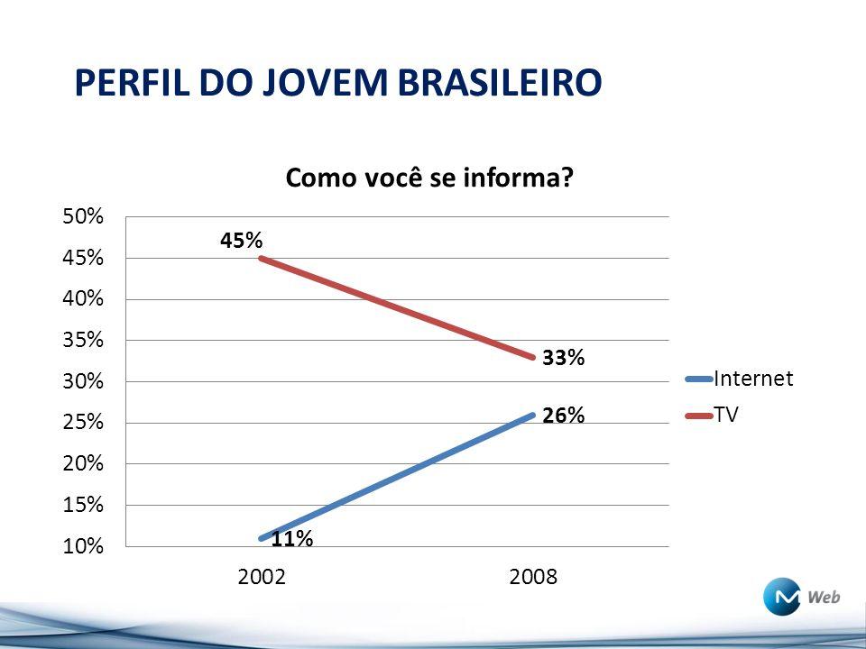 PERFIL DO JOVEM BRASILEIRO