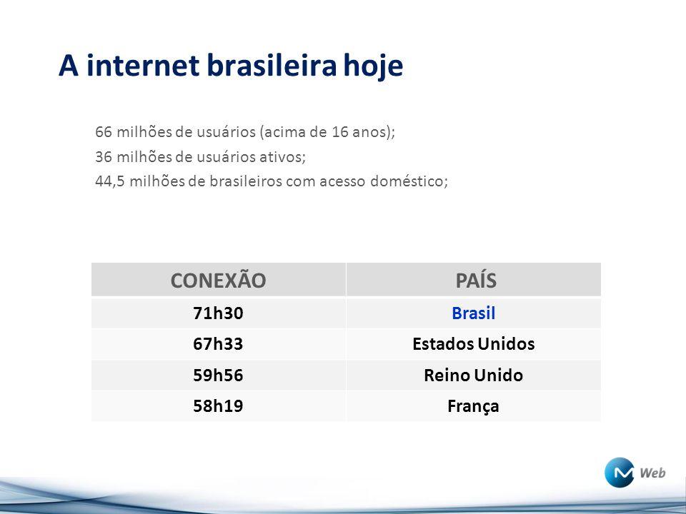 A internet brasileira hoje 66 milhões de usuários (acima de 16 anos); 36 milhões de usuários ativos; 44,5 milhões de brasileiros com acesso doméstico; CONEXÃO PAÍS 71h30Brasil 67h33Estados Unidos 59h56Reino Unido 58h19França