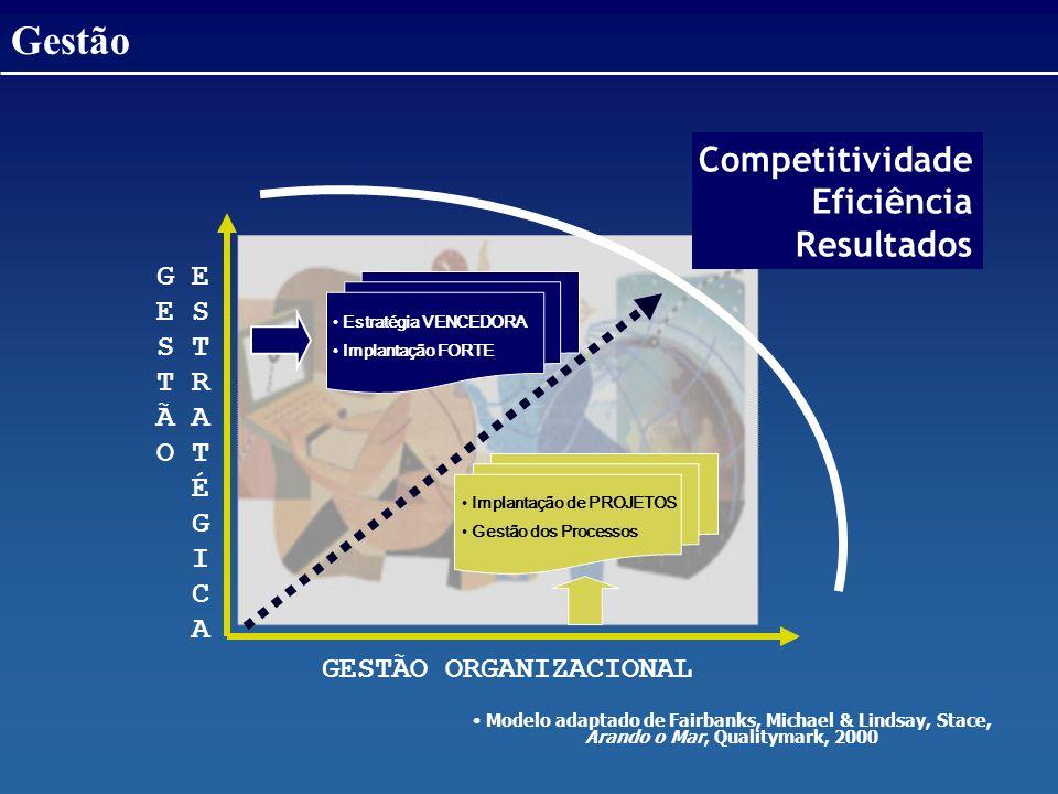 G E E S S T T R Ã A O T É G I C A GESTÃO ORGANIZACIONAL Competitividade Eficiência Resultados Modelo adaptado de Fairbanks, Michael & Lindsay, Stace,
