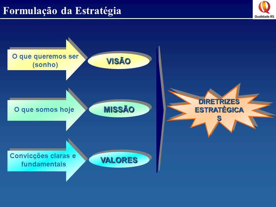 O que somos hoje Convicções claras e fundamentais O que queremos ser (sonho)VISÃOVISÃO MISSÃOMISSÃO VALORESVALORES DIRETRIZES ESTRATÉGICA S Formulação
