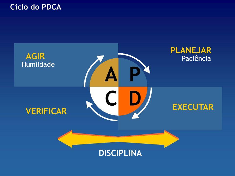 AGIR Humildade PLANEJAR Paciência VERIFICAR EXECUTAR DISCIPLINA Ciclo do PDCA AP CD