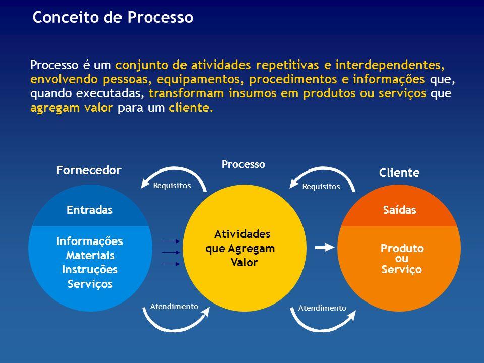 Processo é um conjunto de atividades repetitivas e interdependentes, envolvendo pessoas, equipamentos, procedimentos e informações que, quando executa