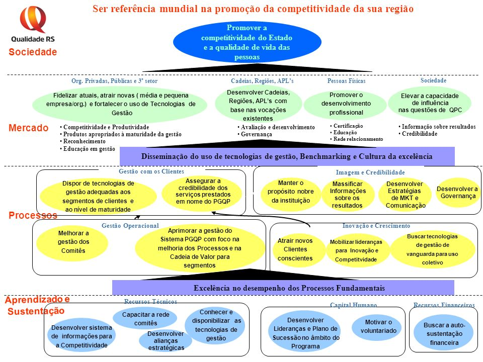Aprendizado e Sustentação Processos Mercado Sociedade Promover o desenvolvimento profissional Desenvolver Cadeias, Regiões, APLs com base nas vocações